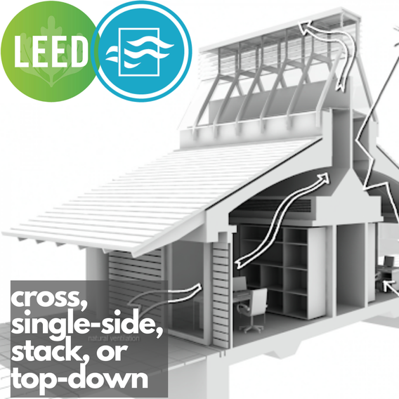 LEED Latin America ACP for Minimum Outdoor Ventilation with natural ventilation