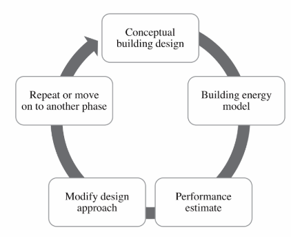 Energy model integrated process iterative cycle optimization